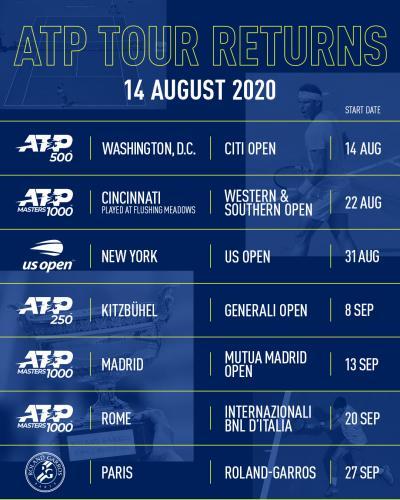 Ufficiale il calendario ATP fino al Roland Garros: Roma si gioca dal 20 settembre